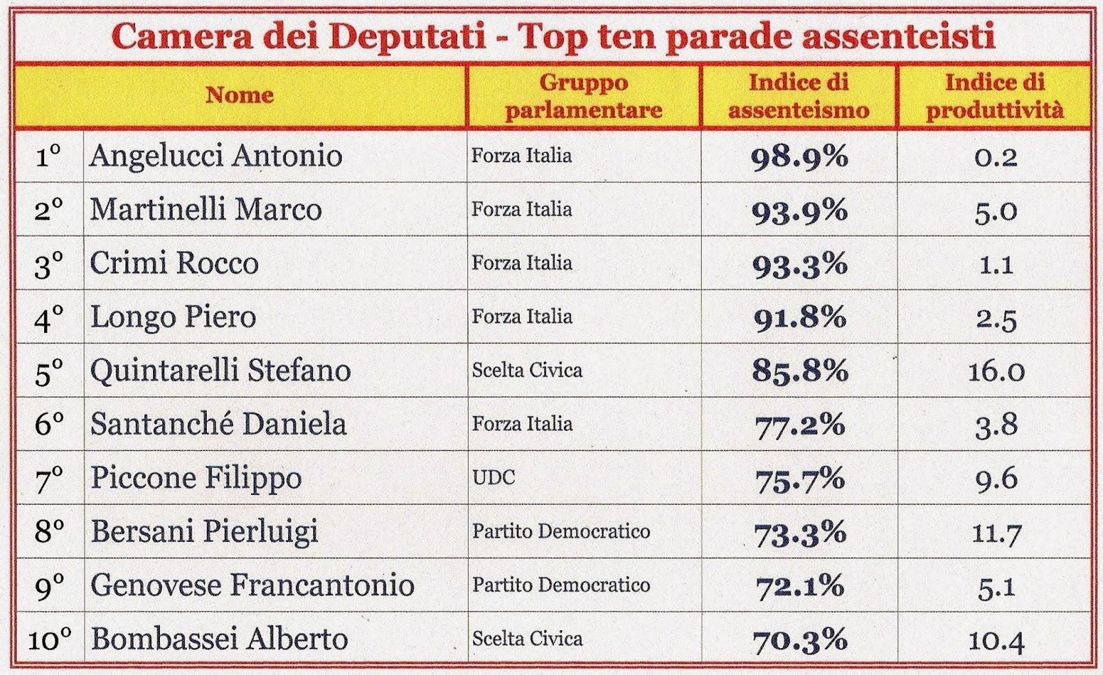 De ruina mundi top ten dei parlamentari assenteisti for Numero deputati italiani
