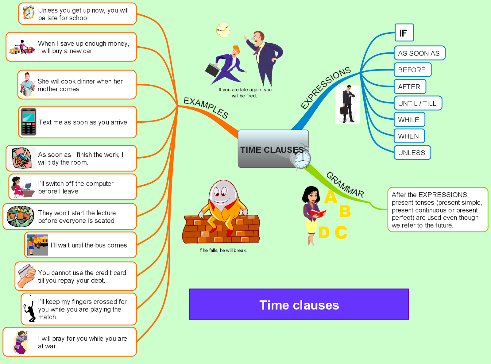 English Paseo Time Clauses Similar To First Conditional