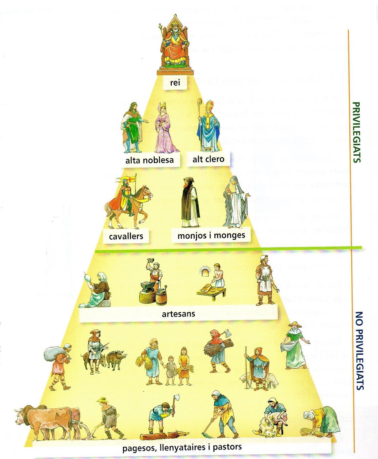 AAR PERISNO Piramide-feudal