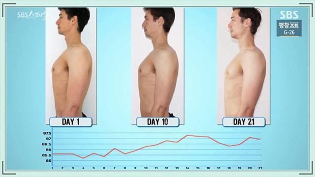 2-2.jpg 펌) 3주 동안 평소 하루 섭취량의 두 배인 5,000kcal를 매일 섭취하면 어떻게 될까? (SBS 스페셜)