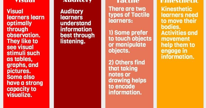 multisensory teaching accommodates the 12 ways of learning