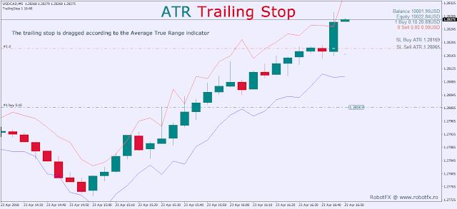 ATR Trailing Stop
