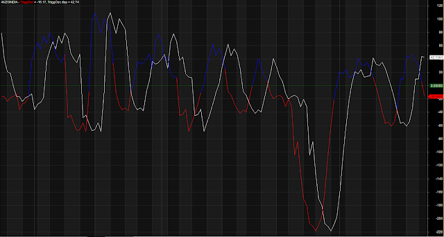 parallel Crossover Regression Lines