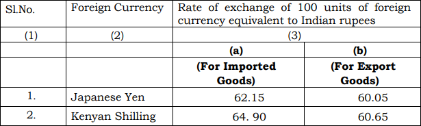 India Customs Exchange Rate Notification wef 2nd March 2018