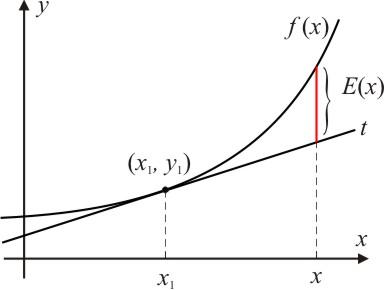 Usando derivadas para aproximar funções