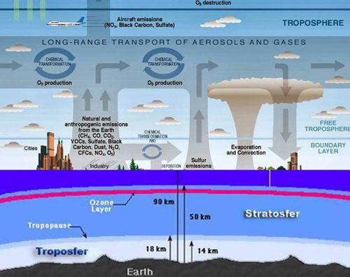 lapisan troposfer