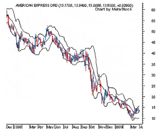 aksi harga perdagangan vs indikator