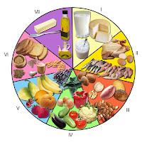 alimentos de una dieta saludable