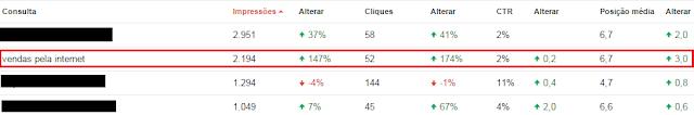 google webmasters relatório consultas de pesquisa