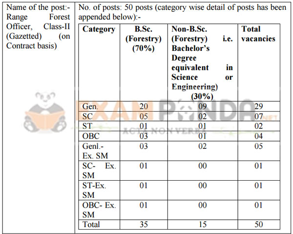 hp forest vacancy details