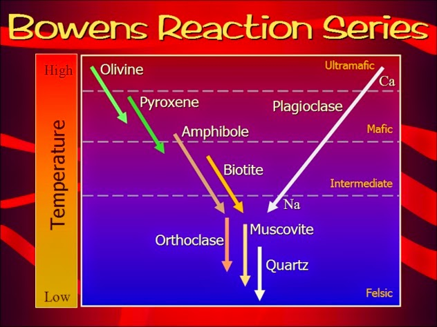 What is Bowen's Reaction Series?