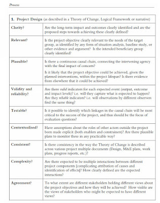 Checklist for Assessing the Project Design in Evaluability Assessment