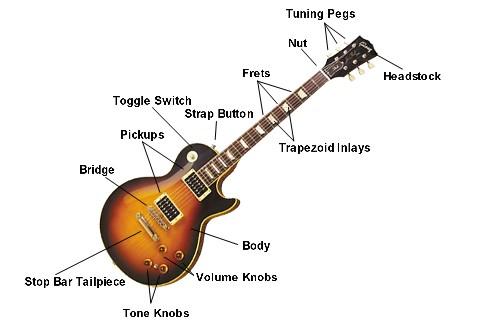 alfaridy sejarah gitar gibson. Black Bedroom Furniture Sets. Home Design Ideas