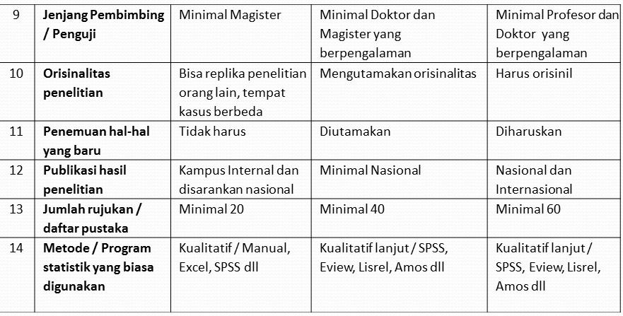 Perbedaan Skripsi Tesis Dan Disertasi Adalah Kumpulan Berbagai Skripsi