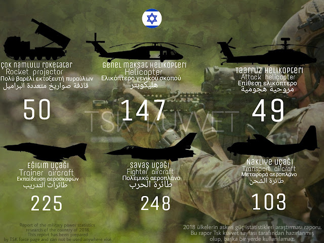 İsrael military power