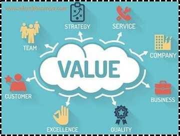 Identify Value Lean Principle