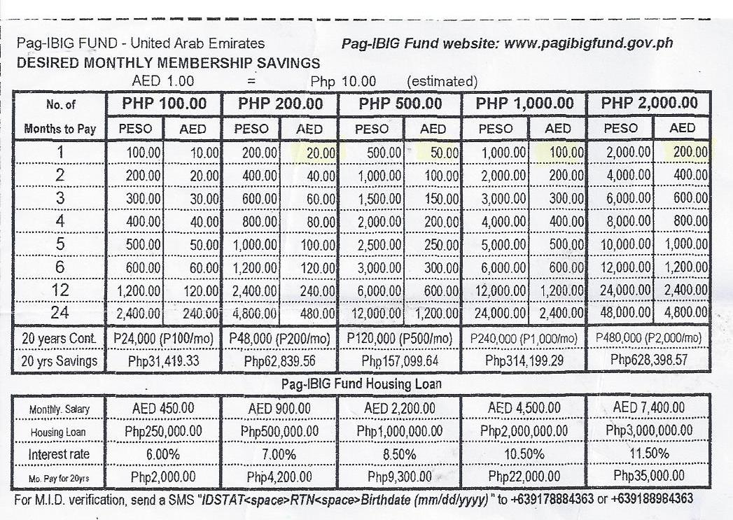 Abu Dhabi - OFW: Benefits of PAG-IBIG MUTUAL FUND