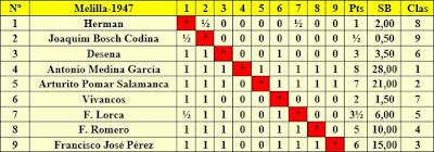 Clasificación por orden del sorteo inicial del I Torneo Nacional de Melilla 1947