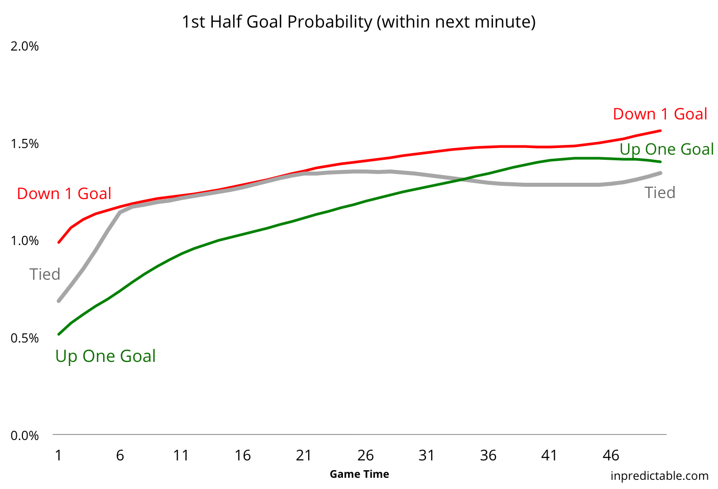inpredictable: On the Probability of Scoring a Goal