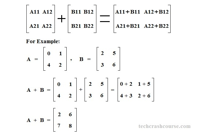 Matrix addition program in C