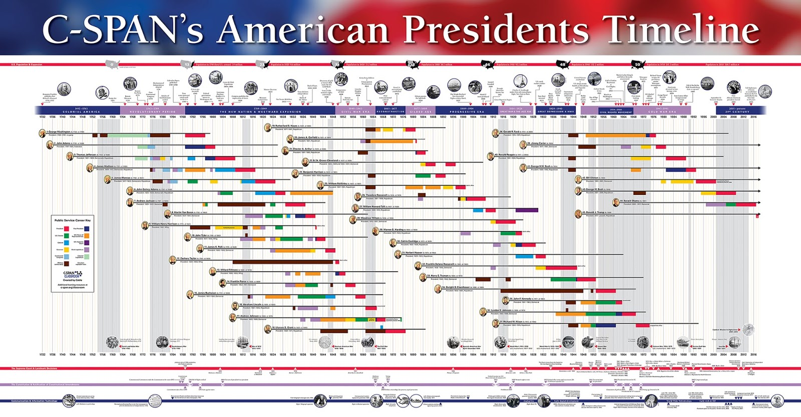 Free Technology For Teachers A Free Presidential Timeline
