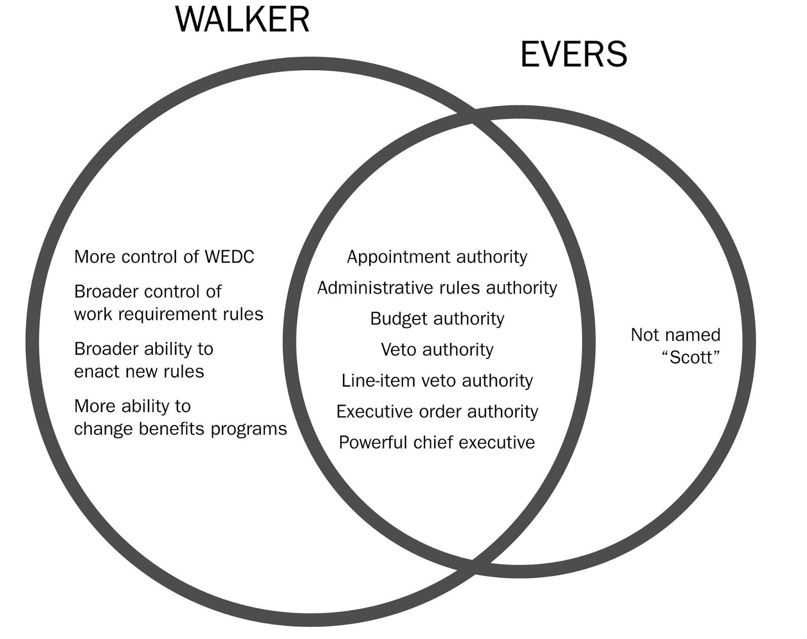 Democurmudgeon  Add Walker U0026 39 S Wacky Venn Diagram To His