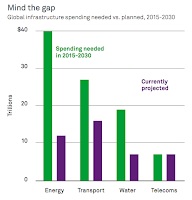 Global infrastructure spending needed vs. planed, 2015-2030 (Credit: BlackRock) Click to Enlarge.