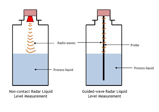 Operating Principle Of Non Contacting Radar Level Sensors