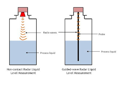 Non-contact+and+Guided-wave+Radar+Level+Sensors  Wire Rtd Sensor Circuit Diagram on