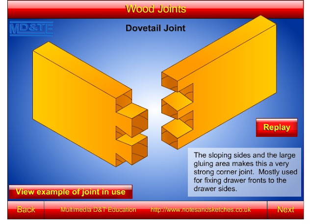 Different Wood Joints And Their Uses