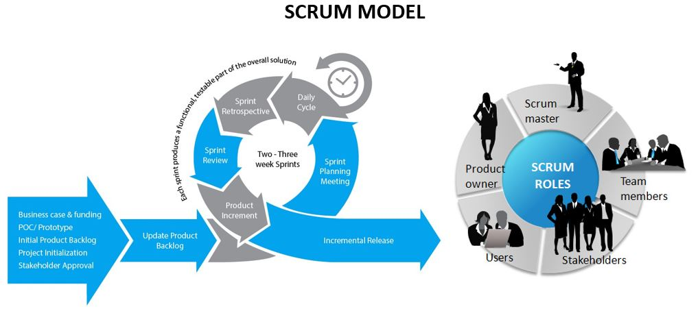 Project Management Life Cycle Model