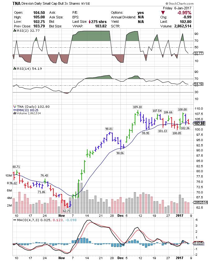 Tna stock options