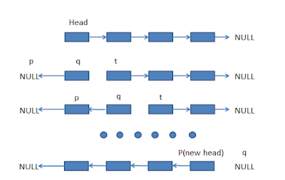 How to Reverse a Singly linked list without Recursion in Java? Coding Problem with Solution