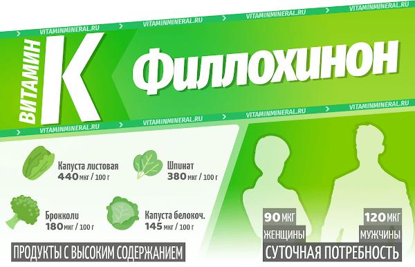 Витмин K (Филлохинон) — инфографика