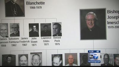 University offends abuse survivors by honoring Joliet bishop