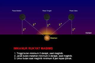 penentuan awal puasa ramadhan