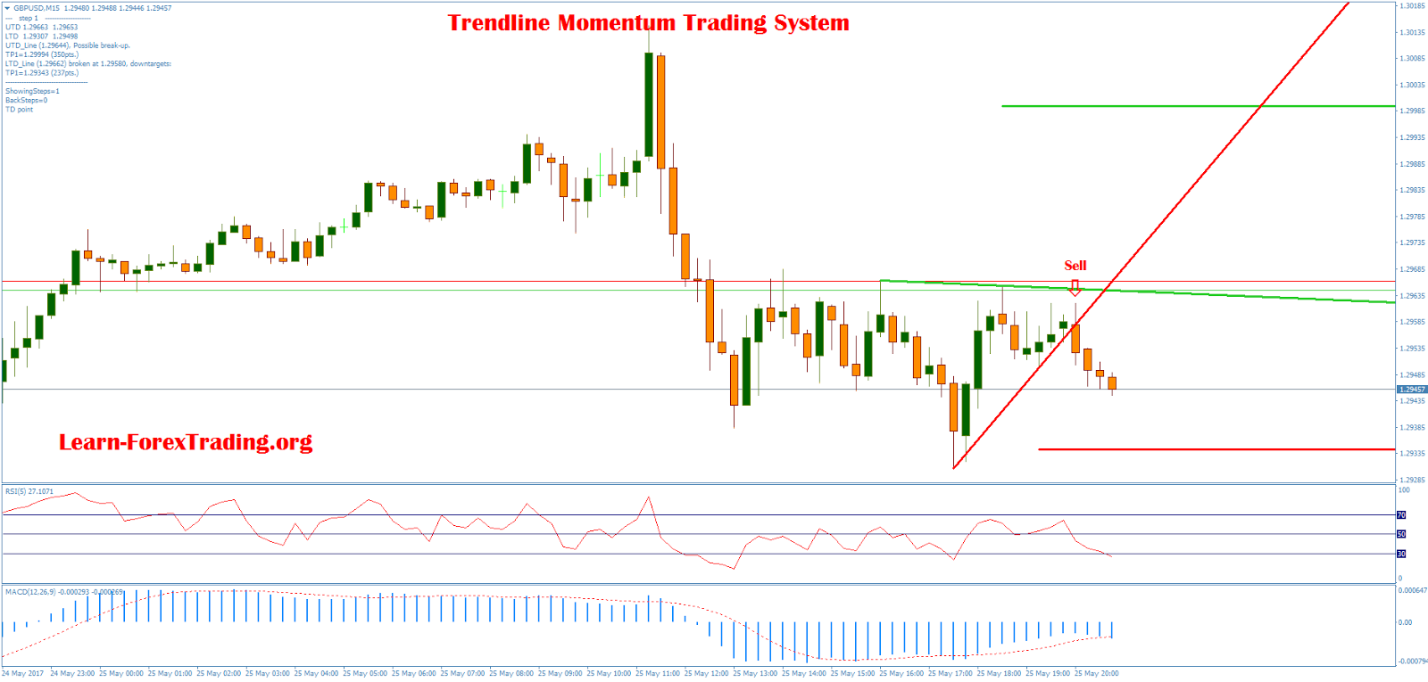 Momentum trading system