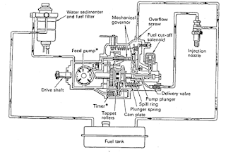 Feed pump type rotary