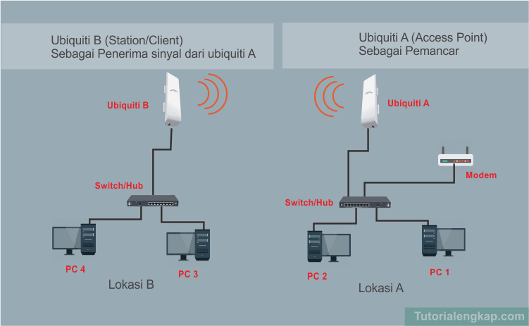 Jika anda ingin tau bagaimana cara menghubungkan jaringan computer antara dua tempat atau  Pengertian dan Tutorial Penerapan Ubiquiti dalam Jaringan