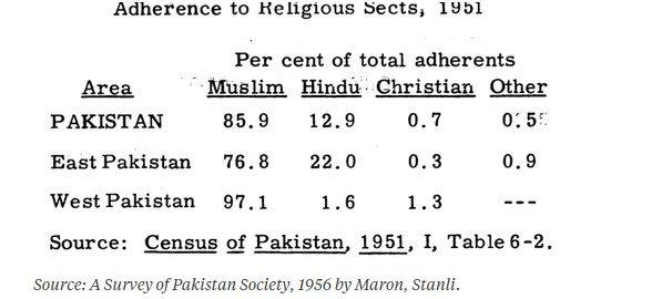 Haq's Musings: Pakistani Hindu Population Among Fastest Growing in