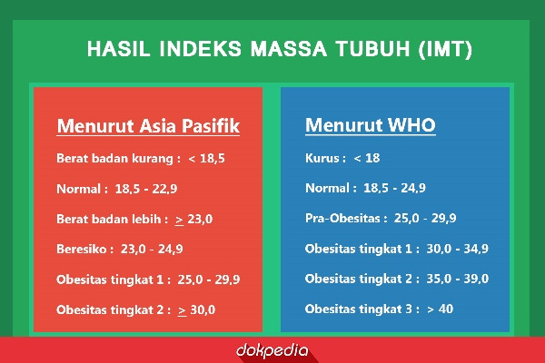 Hasil Indeks Massa Tubuh