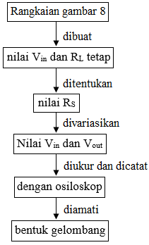 diagram alir clipper negatif