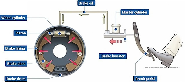 drum-brake-components-work-flow