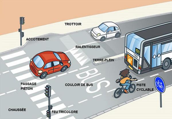 Complètement et trop extrême TICs en FLE: La route : vocabulaire , signalisation routière #FB_87