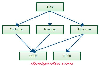 network database management system