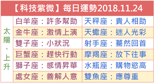 【科技紫微】每日運勢2018.11.24