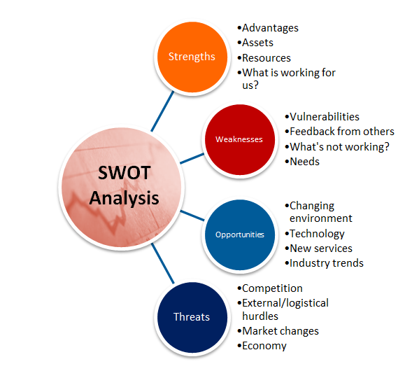 community south medical centers strengths weaknesses opportunities threats External opportunities & threats in swot an organization's strengths, weaknesses, opportunities and threats in opportunities & threats in swot analysis.
