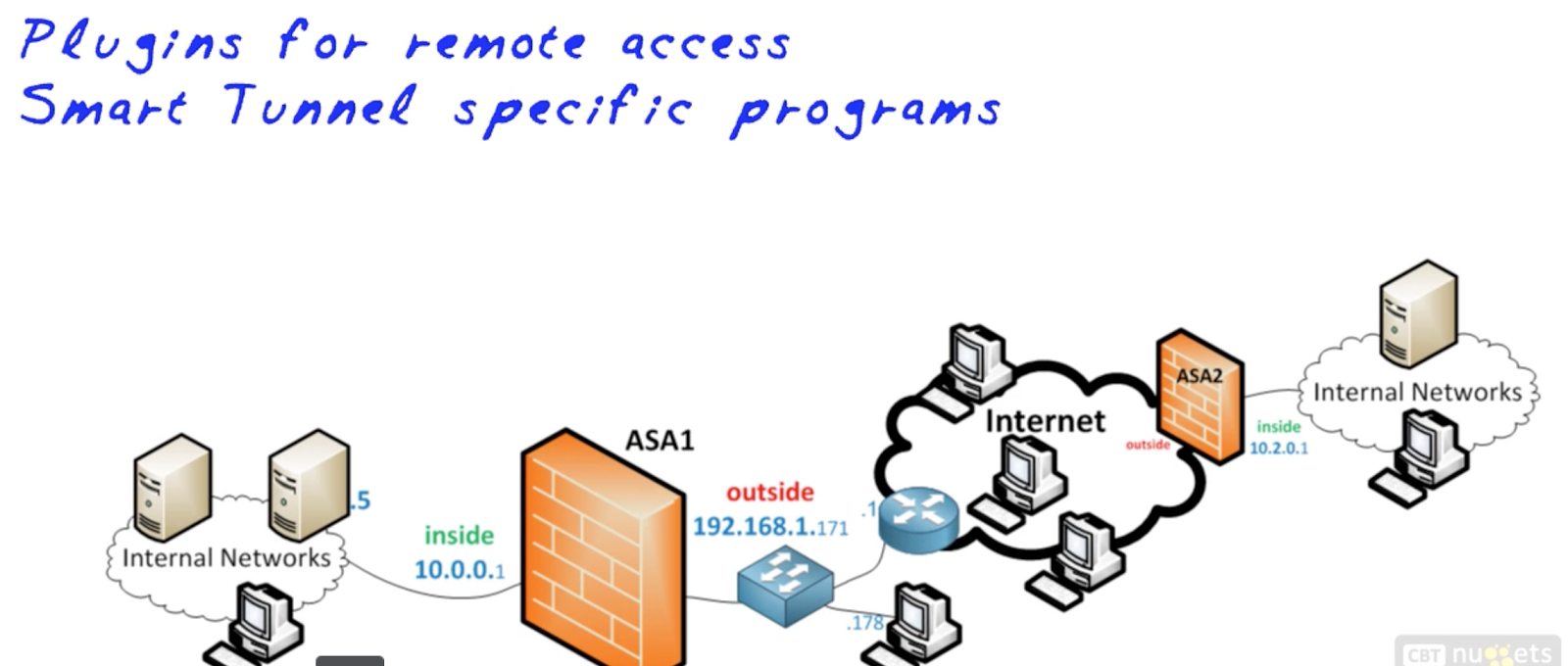 Networking Fundamentals And Certification Blog Smart Tunnels And