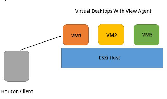 Virtualization The Future: Black screen when logging in to a
