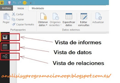 panel de vistas de Power BI